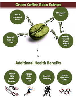 Benefits of Green Coffee Extracts